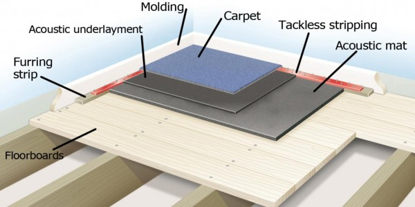 RX-DK-DIY366006_soundpr-carpet-With-Labels_s4x3.jpg.rend.hgtvcom.1280.960